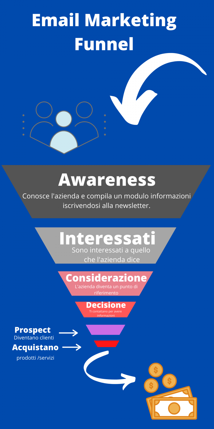 email marketing strategia